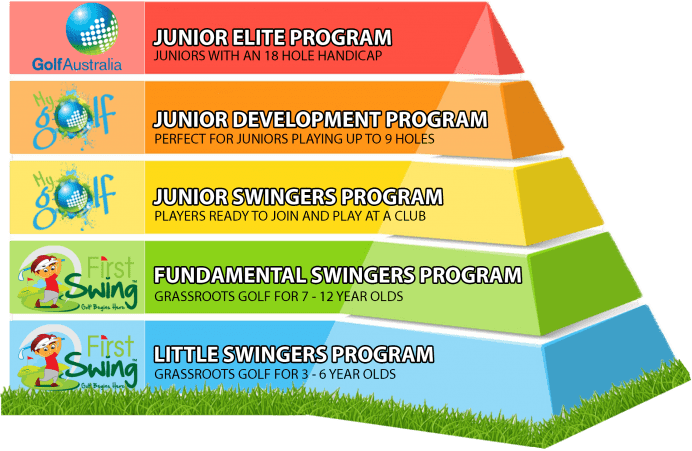 First Swing Pathway Graphic